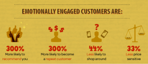 highly engaged customers